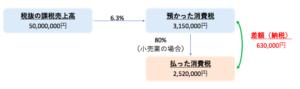 簡易課税計算の仕組み