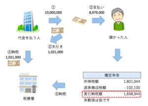 源泉所得税のイメージ