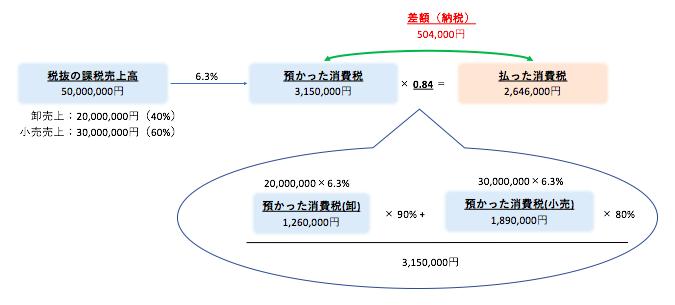 簡易課税の計算その2