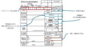 給与支払報告書総括表の書き方
