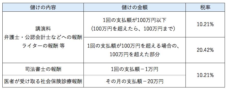 源泉徴収税額の計算