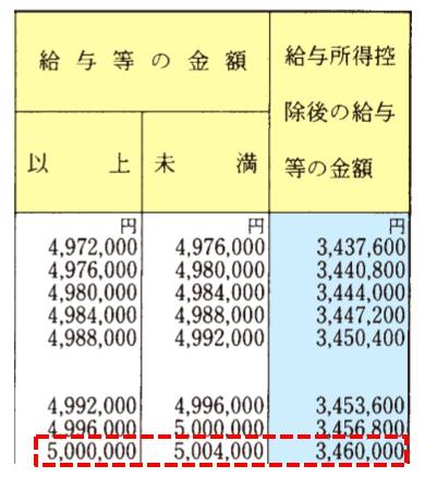 給与所得の計算早見表