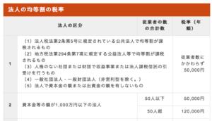 大阪市の法人市民税均等割