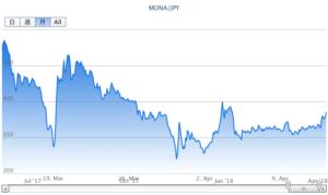 モナコイン時価の推移