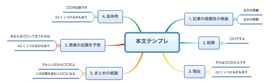 ブログ記事本文テンプレート